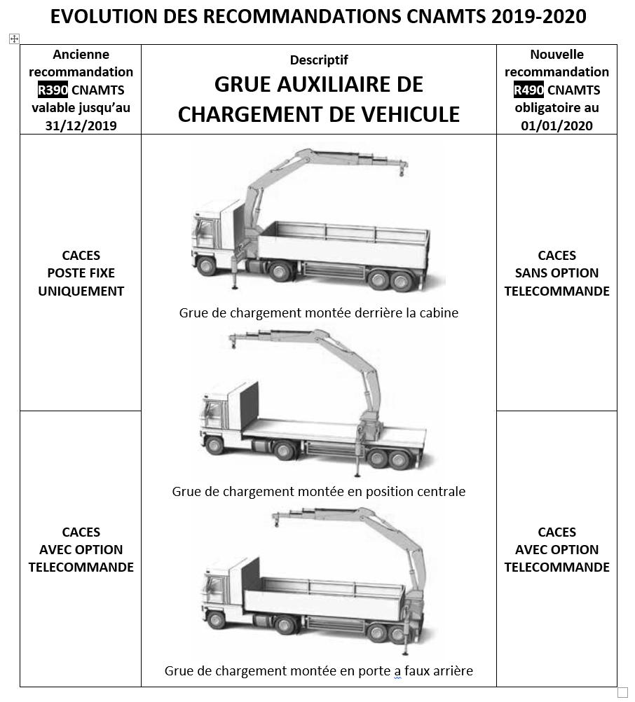 Formation Grue auxiliaire de chargement de véhicule - CACES R490 (ex R390)